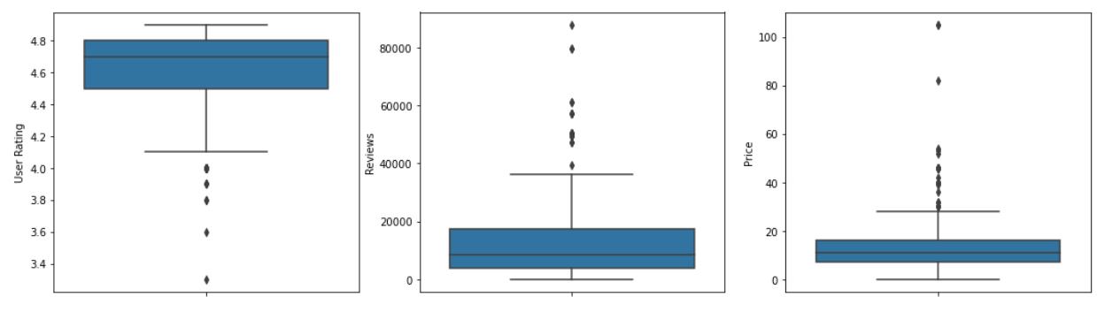 Box Plot Output