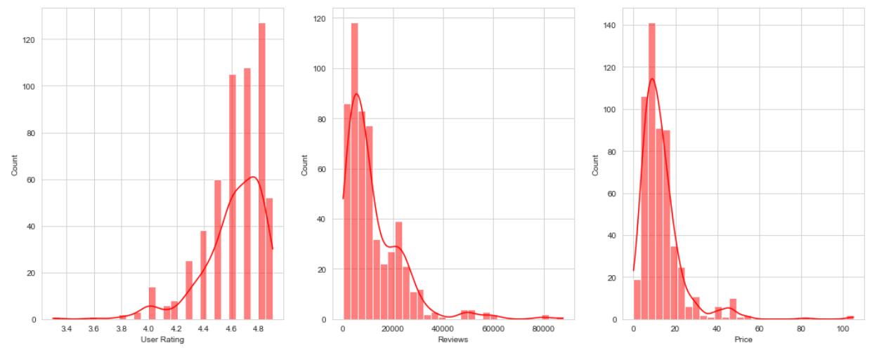 Distribution Plot Output