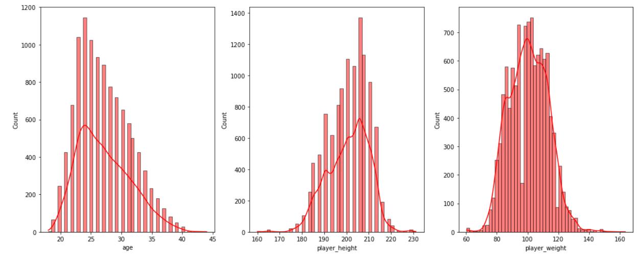 Distribution Plots