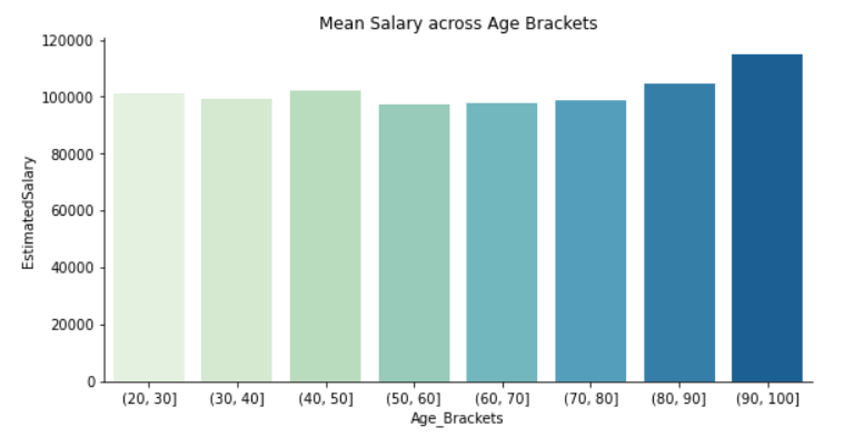 Age Salary Mean