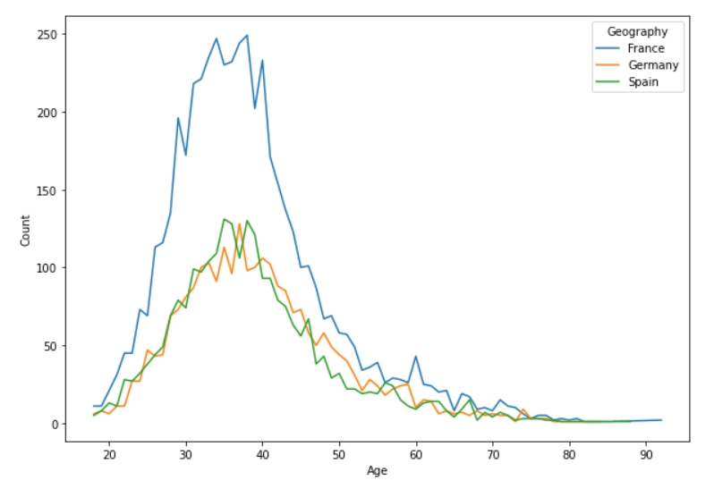 Age geography distribution