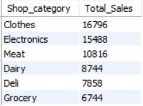 Category wise Sales