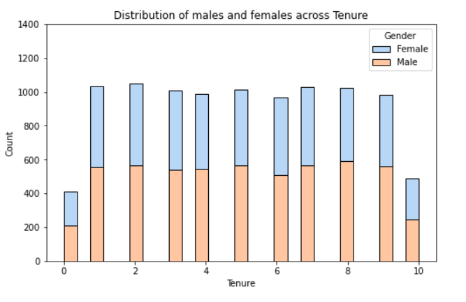 Male Female Frequency