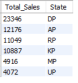 Sales Contribution Across States