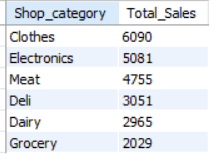 Sales by Male Customers
