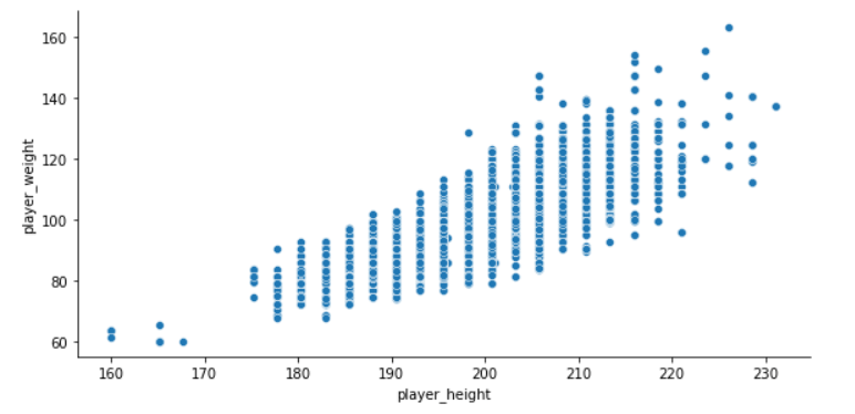 Scatter Plot across player height and weight