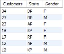 State Gender Segments